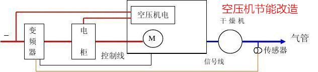 空压机变频改造1